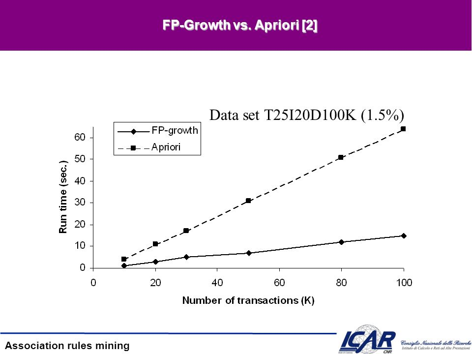 FP-Growth vs. Apriori [2]